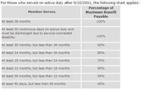 Fact Sheet On Post 9 11 Gi Bill And Student Veterans
