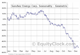 Sanchez Energy Corp Nyse Sn Seasonal Chart Equity Clock