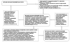 Взаимодействие государственных органов власти и органов местного  Взаимодействие органов государственной власти и органов местного самоуправления