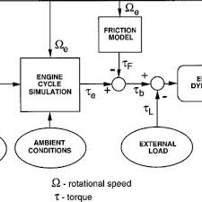 deutz mag f1l 210 d engine specification table block diagram for the single cylinder engine dynamic system