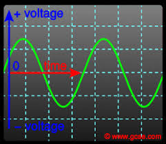 alternating current. oscilloscope screen showing an alternating voltage - which would cause current