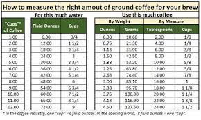 12 cups water (ignore the roughly 1 cup retained in the brew basket) = 2365.9 grams water / 45g grounds = 52:1 A Great Single Cup Brewing Option Ninja Coffee Maker Review Bean Hoppers