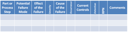 process failure modes and effects analysis quality risk management tools