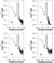 Selected Power Spectra Of Sea Level At Stations S0 S1 S5