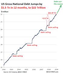 Us Debt 2016 Chart National Debt Chart Liberty Nation