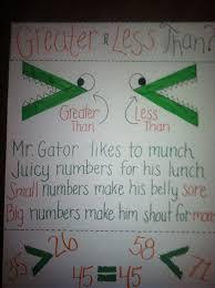 Greater Than Or Less Than Math Classroom Math Charts