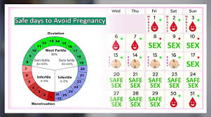 Period Chart To Avoid Pregnancy How Many Days After The Period Is Safe To Avoid Pregnancy
