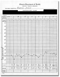 Clinical Chart Medical Records At The Archives Of Ontario Temperature