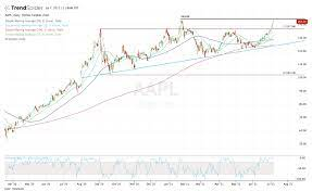 Apple - Will the Stock Be Next to Hit ...