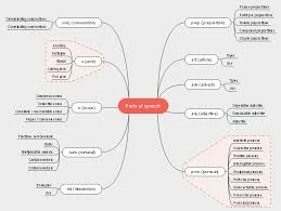 English Parts Speech Mind Map Free English Parts Speech