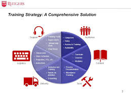 Training Strategy Training Strategy Administrative Information Systems Transformation