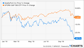Dowdupont The Stock Will Likely Head Lower Before It Heads