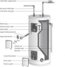 electric water heater repair how to repair major appliances electric water heater repair