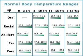Infant Temperature Chart Pin By Kristen On Raising Children Temperature Chart