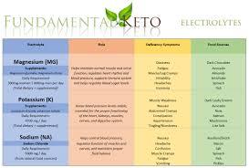 Keto Electrolytes Chart Andies Electrolyte Water