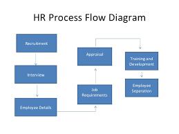 20 Actual Employee Hiring Process Flowchart