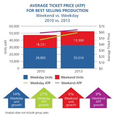 Allen Elizabethan Theatre Seating Chart Case Study Oregon Shakespeare Festival