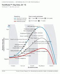 10 Most Successful Big Data Technologies | Leaders in ...