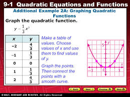 9 1 quadratic equations and functions additional example 2a graphing quadratic functions graph the