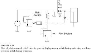 pilot operated relief valves hydraulic circuits hydraulic valve Hydraulic Solenoid Valve Wiring Diagram pilot operated relief valves hydraulic circuits wiring diagram for solenoid hydraulic valve