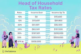 2014 Standard Deduction Chart The Rules For Claiming Head Of Household Filing Status
