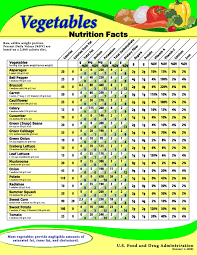 Protein In Foods Chart Usda Usda Chart Showing The Nutritional Value For A Variety Of