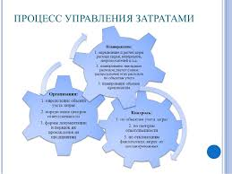 дипломная презентация по анализу финансово хозяйственной деятельности  ПРОЦЕСС УПРАВЛЕНИЯ ЗАТРАТАМИ