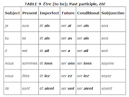 French Verb Tenses Chart Irregular Verbs