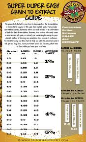 Saltcitybrewsupply Grain To Extract Conversion Chart