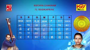 Carnatic Music Ragas Chart Learn Indian Classical Melakartha Ragas Adhithya Chakram 72 Rasikapriya