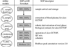 Schematic Flow Diagram Of Standard Operating Procedures