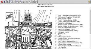 vw jetta 2 0 engine diagram explore wiring diagram on the net • 97 jetta engine diagram wiring diagrams rh bwhw michelstadt de 1999 vw jetta vw jetta fuse box diagram