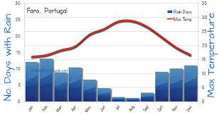 Faro Algarve Weather Averages