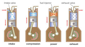 engines lessons tes teach how does a four stroke engine work reference com
