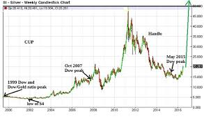 Repeat Of 70s Pattern Shows That A 675 Silver Price Is