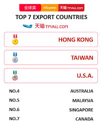 Alibabas Top 7 Export Countries During The Singles Day E