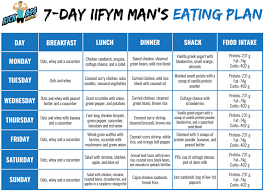 Healthy Diet Chart For Men Crossfit Nutrition Dos Donts Eating Plans