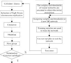 Ga Bp Neural Network Prediction Structure Flow Chart