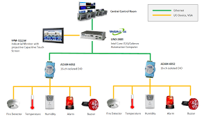 fire alarm system and remote monitoring system factory Smoke Detector System Diagram conclusion by providing the customer with a complete fire alarm monitoring system aircraft smoke detector system diagram