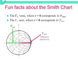 Smith Chart Java Dr Sandra Cruz Pol Ece Dept Uprm Ppt Video Online Download