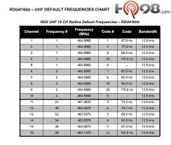 2 Way Radio Frequency Chart Motorola Rdu4160d Uhf 16 Channel 4w Professional Radio