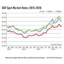 Dat Freight Index August Spot Freight Falls Below 2017