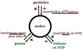 Mole Chart Chemistry Chemistry 11