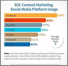 Social Media Usage Chart Social Media Stats In 5 Charts 2016 Road Warrior Creative