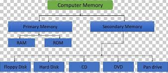 Types Of Memory Chart Ram Computer Diagram Get Rid Of Wiring Diagram Problem