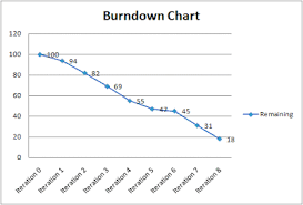 Burn Down Chart And Burn Up Chart Lees Blog Forget Burndown Use Burnup Charts