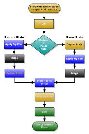 File Double Side Pcb Process Flow Chart Png Wikipedia
