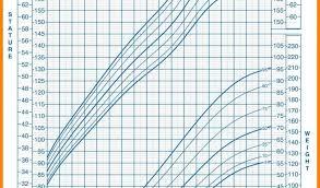 Cdc Growth Chart For Boys Cdc Growth Chart Boy 2 20 Bmi Easybusinessfinance Net