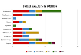 Espn Closer Chart Which Tv Network Has The Most Nfl Talent A Flag Football