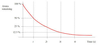 this relationship is described as an exponential decay and the graph looks like this